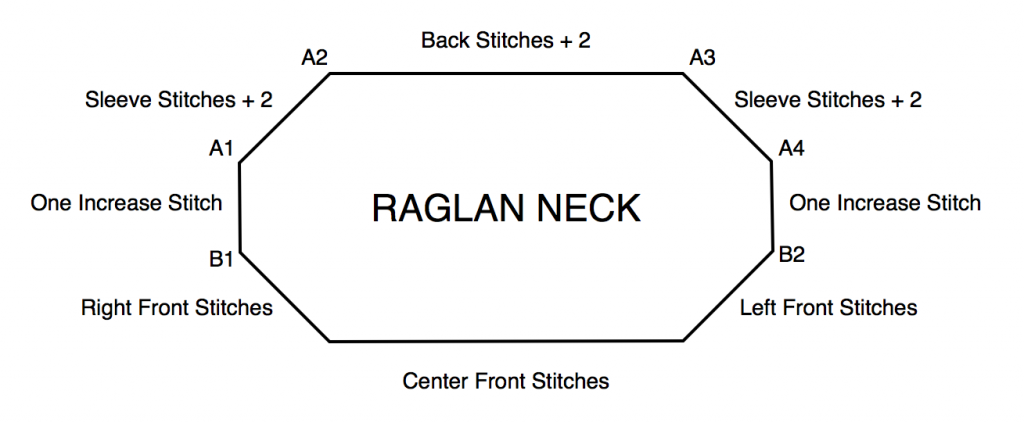 Raglan Neck Diagram